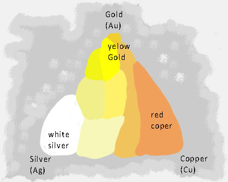Gold-Colors-table-spectrum-graph-copper-silver-tones