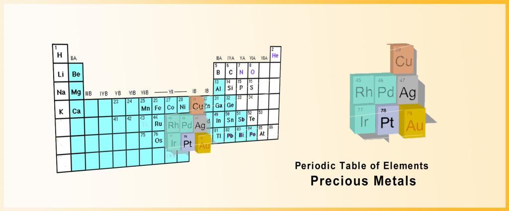 Periodic-Table-of-Elements-Precious-Metals-Gold-Silver-Platinum-Palladium-Rhodium-Iridium